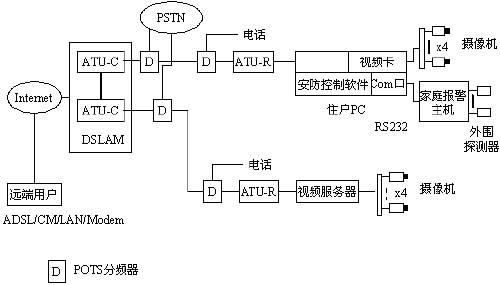 基于宽带接入网远程视频监控系统