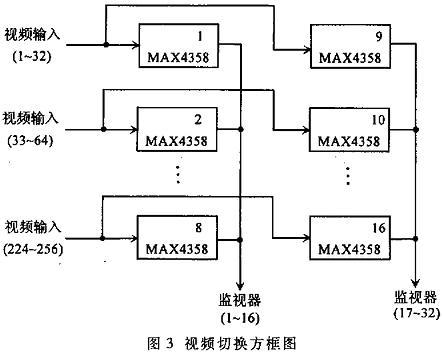 另外4个插槽用于汉字叠加及输出视频信号