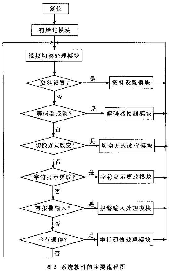该矩阵系统的主要特点是不仅系统本身可以级连,而且可以与电脑进行通信。在电脑上加一块视频卡,将矩阵系统的某一路输出连至视频卡,这样就可以在电脑显示屏上看到256路输入中的任一路图像。此时,可用电脑键盘代替矩阵系统键盘对系统进行各种操作(如控制云台及视频信号切换等),并且可通过Internet实行远程切换。另一方面,编写相应的电脑软件,可在电脑显示屏上画一电子地图