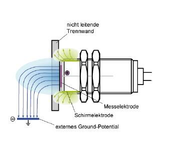 图3:新型传感器的接地电极位于介质形体内或者传感器外部的一个接地物体内,这显著增大了传感器的探测范围。