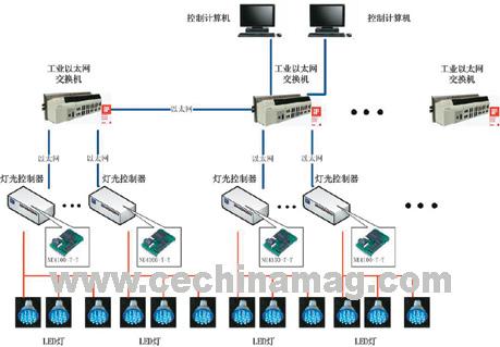 水立方艺术灯光景观灯光控制系统结构