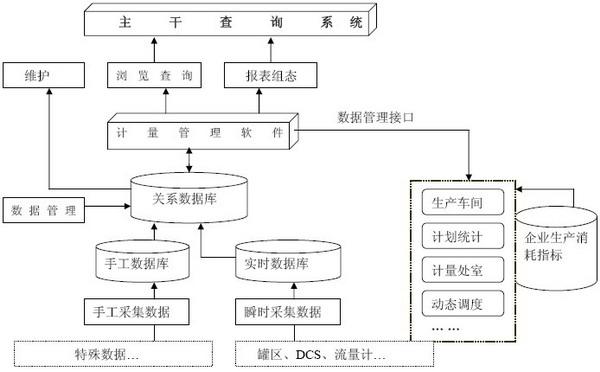 计量管理信息系统结构图