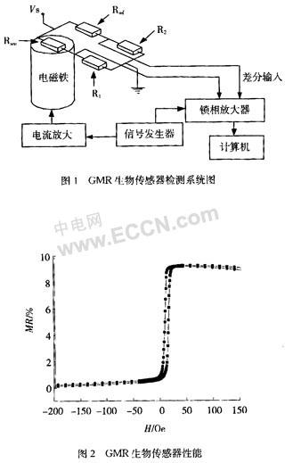 惠斯登电桥由相同的gmr自旋阀敏感电阻rsen,rref和外部可调参考电阻r1