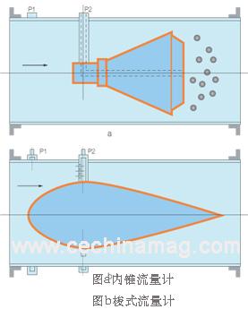 图2两种环形通道流量计原理图