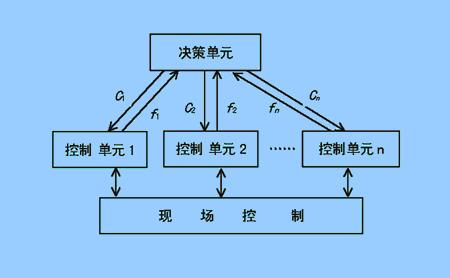 实施控制的一种系统结构