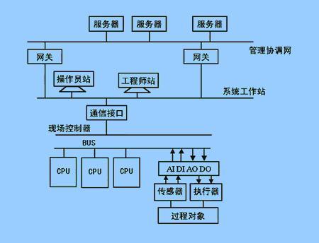 集散控制系统dcs及其应用