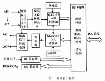 a/d芯片外围电路也是影响a/d转换精度的