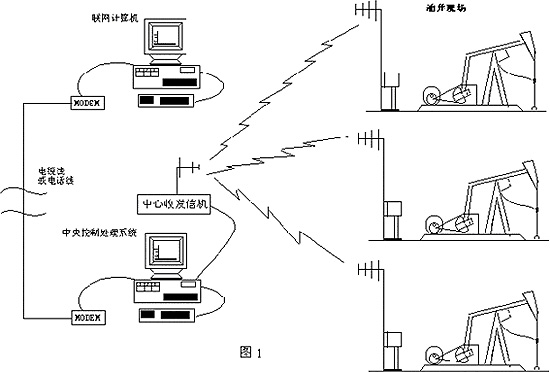 再由无线数传电台进行信号处理和调制,以射频信号的形式幅射到空间.