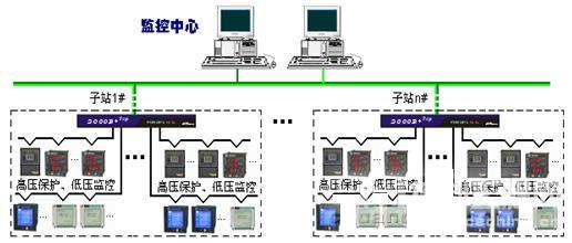 4kv变压器,1kw发电机中压开关柜,低压配电柜等变配电设备.见图3.