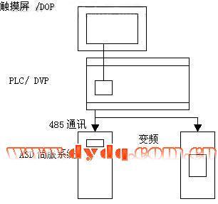 变频器 :vfd075v43台达全矢量控制型.