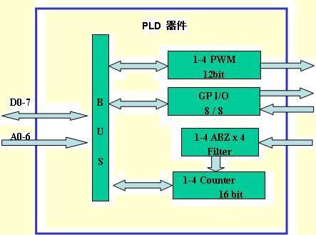 图1SM2100功能框图
