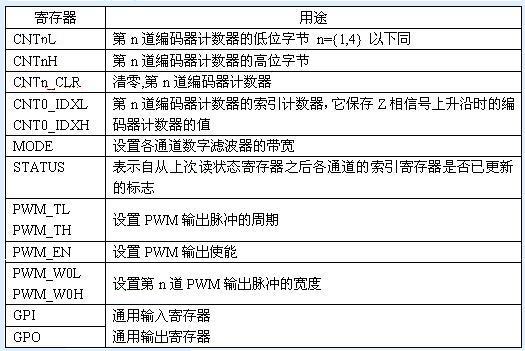基于CPLD的编码器解码接口在伺服驱动器上的应用如图