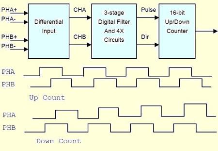 图2解码计数部分的原理