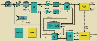 无传感器PM控制算法