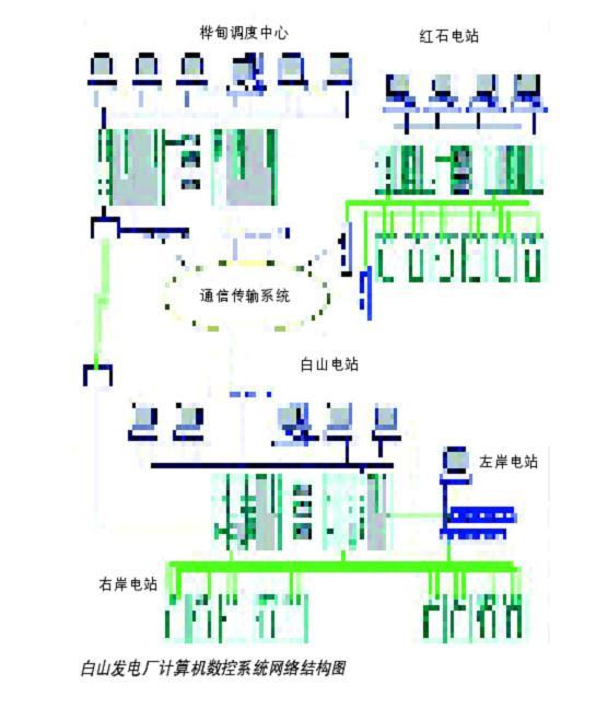 梯级水电厂远方集中控制计算机监控系统从投入试运行到现在,各项功能稳定可靠,所有设备运行正常,取得了非常好的社会效益和经济效益。 系统结构 白山大型梯级水电厂远方集中控制计算机监控系统结构是在认真分析研究国内外最新计算机硬件产品、软件产品、网络技术、实时工业控制产品与未来发展趋势,根据白山发电厂的具体情况,在水科院自动化所H9000分布开放式计算机控制系统的标准模式基础上,结合当前计算机技术、网络技术的最新发展,在一个较高起点的基础上设计的一种全新的、分层分布开放式高速网络型冗余梯级计算机监控系统。该系统具
