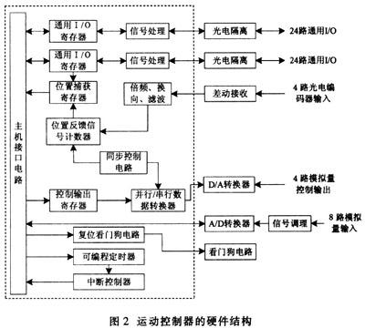 模拟量控制电路将速度信号数字量用d/a转换器转换成一10v~+10v的模拟