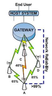 图1自组织网络的例子说明了可靠性低于99%的通道是怎样组合成可靠的通讯路径的自组织网络设备的供应商将会自己根据设备的自动化能…
