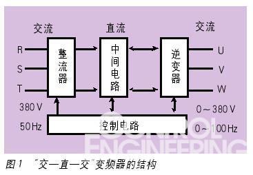 变频器都是由控制电路利用信号来开关逆变器的半导体器件,这是所有