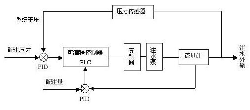 注水泵系统结构图