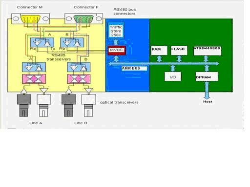 ,所有软件和MVBC要交换的控制信息和数据都可以在TM地址空间中找到,这个地址空间对处理器和MVBC都是可访问的。其示意图4如下  图4:Traffic Memory 三、步骤3:详细的软硬件设计和RTL代码、软件代码开发 在系统架构确定的基础上,详细的软硬件设计就可以开始了。 1、硬件设计 硬件设计设计包括了MVB控制器的FPGA设计和MVB总线系统的板级设计,其中关键的MVB控制器的设计如图5  图5 MVB控制器的框图 如图所示,MVB控制器包含以下功能模块: 编码器:产生曼彻斯特编码,传送数据帧