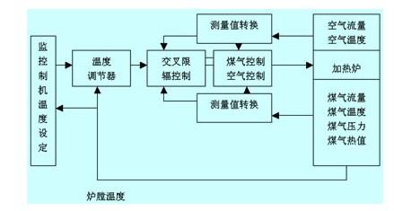 通常c-plc接受来自监控计算机的温度设定值进行温控