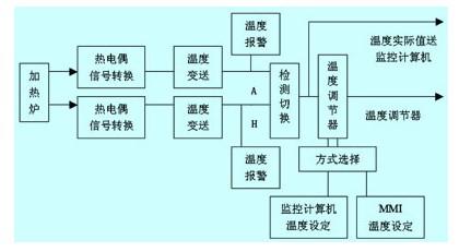 温度控制结构框图