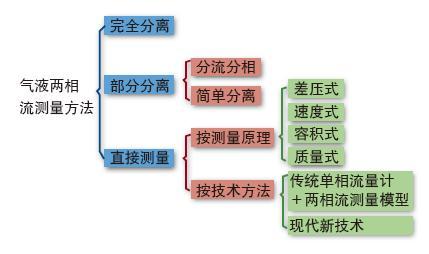 图2  常用的测量方法