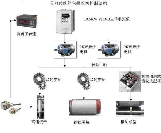 机械成型包覆丝机控制结构