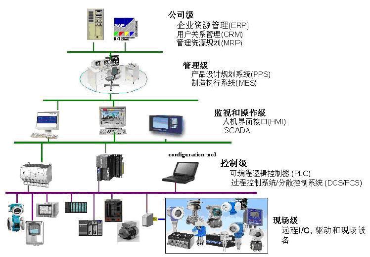 现场总线技术profibus在电厂的应用