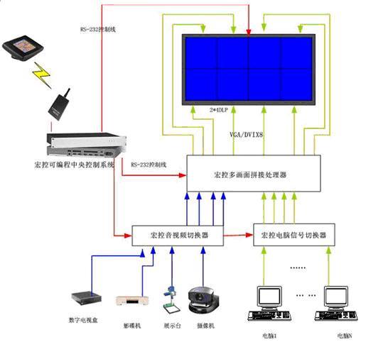 整个大屏幕投影系统通过控制子系统和本地网络相连,可将用户有关应用