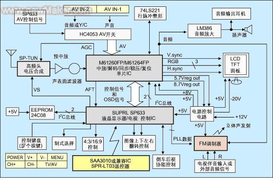 ,模擬屏不同,T-CON IC也不同。 如圖1所示,通過I2C總線連接,SP633設計成專門與M61260FP/M61266FP配合使用,可基本實現一個現成的液晶電視方案,甚至無需再作調試工作。M61260FP和M61266FP管腳完全兼容,一般使用M61266FP(PAL/NTSC)即可,如有SECAM制式要求,只需將M61266FP更改成M61260FP即可,電路板不需更改。