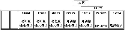 PLC控制系统结构