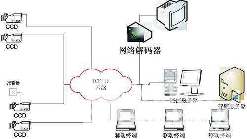 资讯 dcs > 正文     网络摄像机是传统摄像机与网络视频技术相结合的