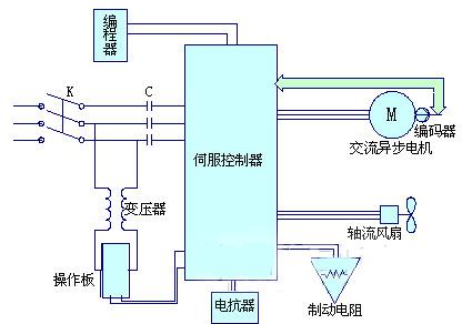 伺服控制系统构成图