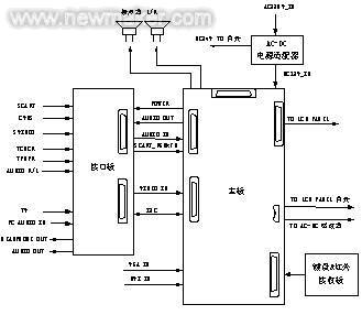 基于s3c2410的tft-lcd驱动电路设计 变频器干扰案例问题分析及其处理
