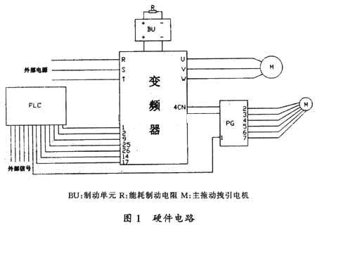 PLC为西门子公司S7-200系列CPU221, PLC接受来自操纵盘和每层呼梯盒的召唤信号、轿厢和门系统的功能信号以及井道和变频器的状态信号,经程序判断与运算实现电梯的集选控制。PLC在输出显示和监控信号的同时,向变频器发出运行方向、启动、加/减速运行和制动电梯等信号。 2.2 电流、速度双闭环电路 采用YASAKWA公司的VS - 616G5 CIM- RG5A 4022变频器。变频器本身设有电流检测装置,由此构成电流闭环;通过和电机同轴联结的旋转编码器,产生a、b两相脉冲进入变频器,在确认方向的同时