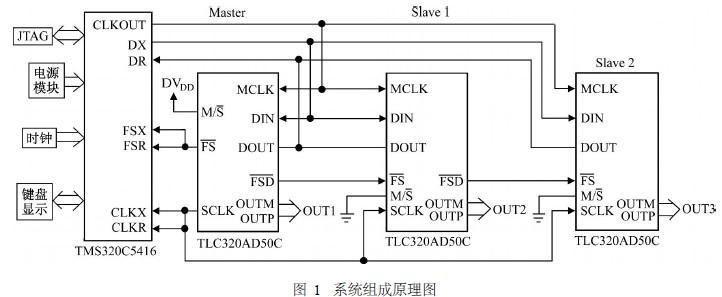 基于dsp的三相基准正弦信号发生器设计