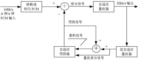 adpcm语音编解码电路设计及fpga实现