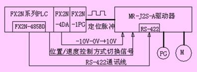 基于通信方式的三菱伺服绝对值位置控制系统如图