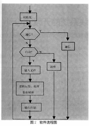plc的循环扫描工作方式,这种串行工作方式避免了继电器控制系统中触点