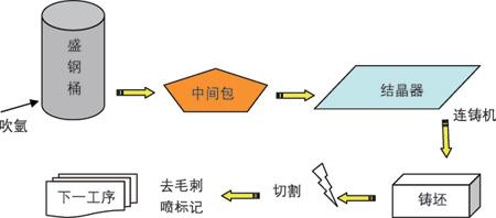 图1连铸生产流程示意图