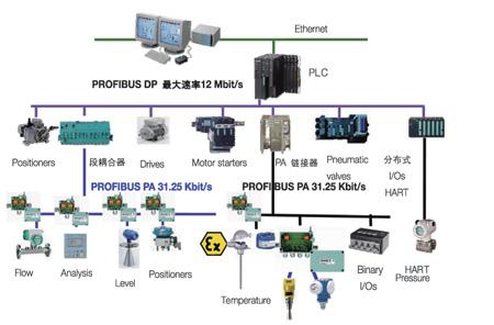 图2系统体系结构