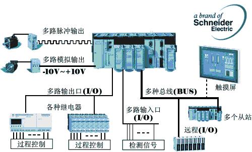 答:可编程控制器行车运用的设计方面 学路网 www.xue63.