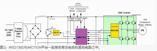 基于平台的变速电动机方案开发
