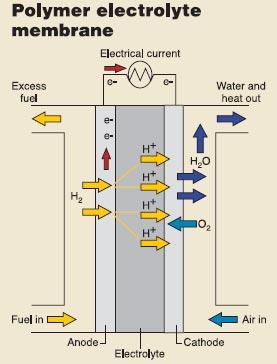 工业用燃料电池