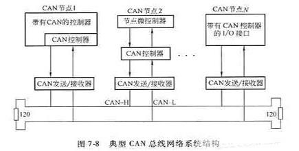 每个节点需要带有can协议控制芯片及适当的接口电路