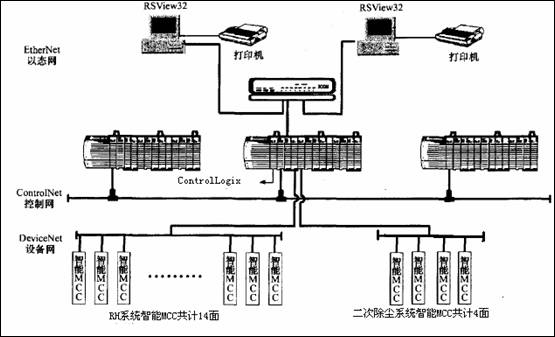 兴澄特钢应用智能mcc的网络拓扑图