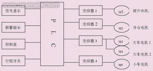 plc与变频器在桥式吊车改造系统中的应用
