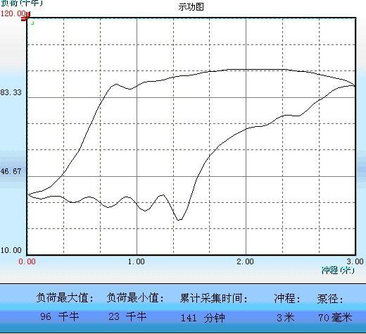 基于紫金桥组态软件示功图的油井无线巡控系统如图