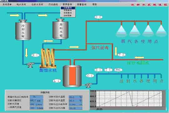 置特点 下位数据采集可通过PLC完成,如西门子S7-300系列,通过Profibus-DP协议与组态王通讯,上位采用组态王开发监控画面并进行监控,以实现实时控制和动态监控 四、 控制系统功能介绍 运行方式:自动运行和手动操作相结合 用户界面:界面美观易于操作 实时监控:动态显示水箱的液位、阀泵的开/关状态等,模拟水流、水质、温度,PH值、液位、阀泵的开关状态、模拟水流、水质的情况自动控制泵阀的开关、流量的大小和出口回流等。 报警功能:系统有自动报警的功能,并能纪录故障时间、原因等信息。 打印输出:系统能定